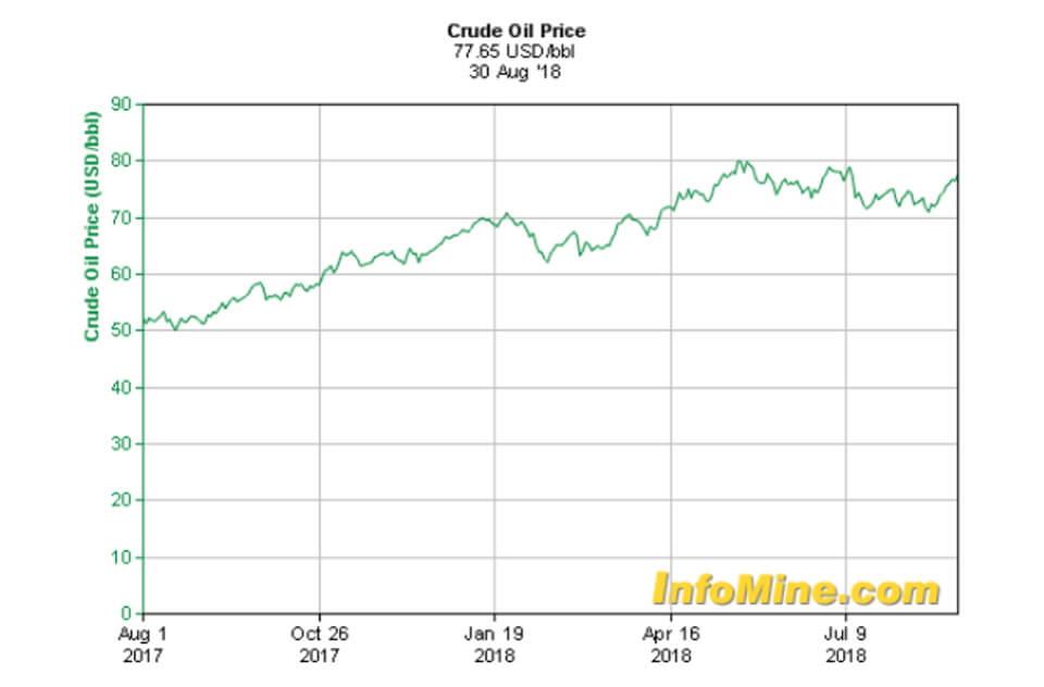 Стоимость сырой нефти за последний год