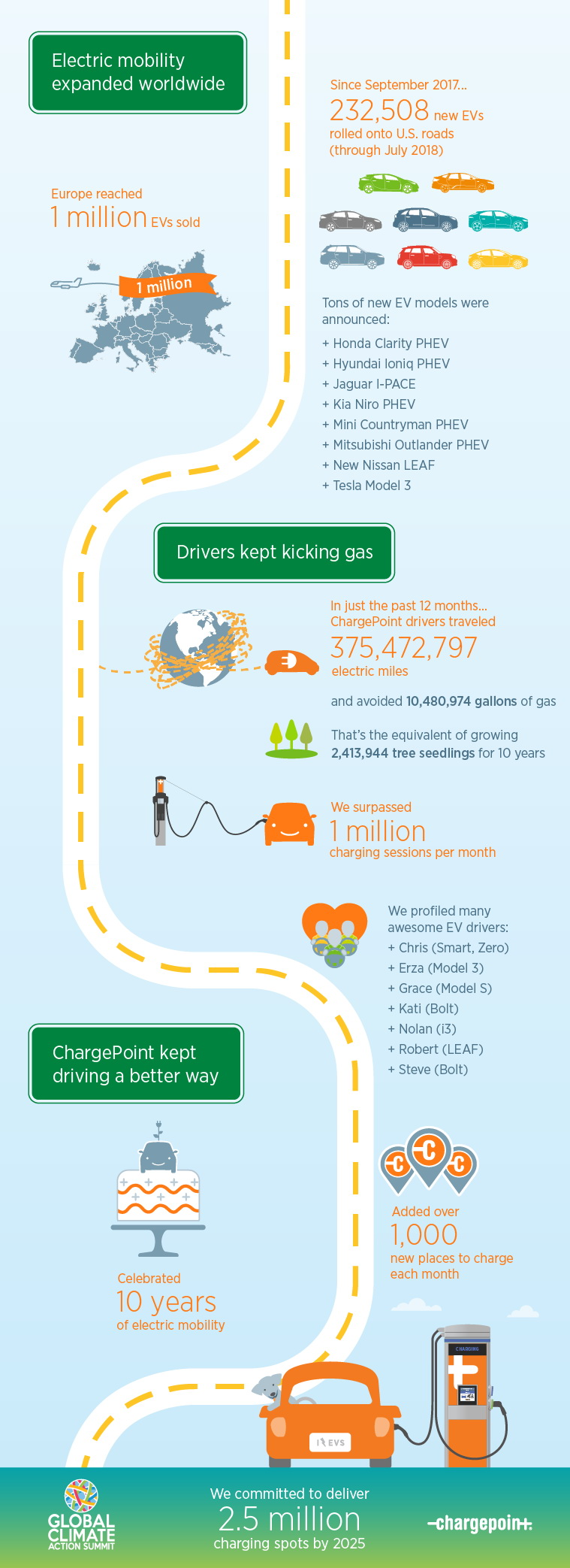 Инфографика зарядной сети ChargePoint