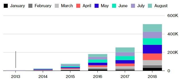 Ежемесячные продажи электрических пассажирских автомобилей в Китае
