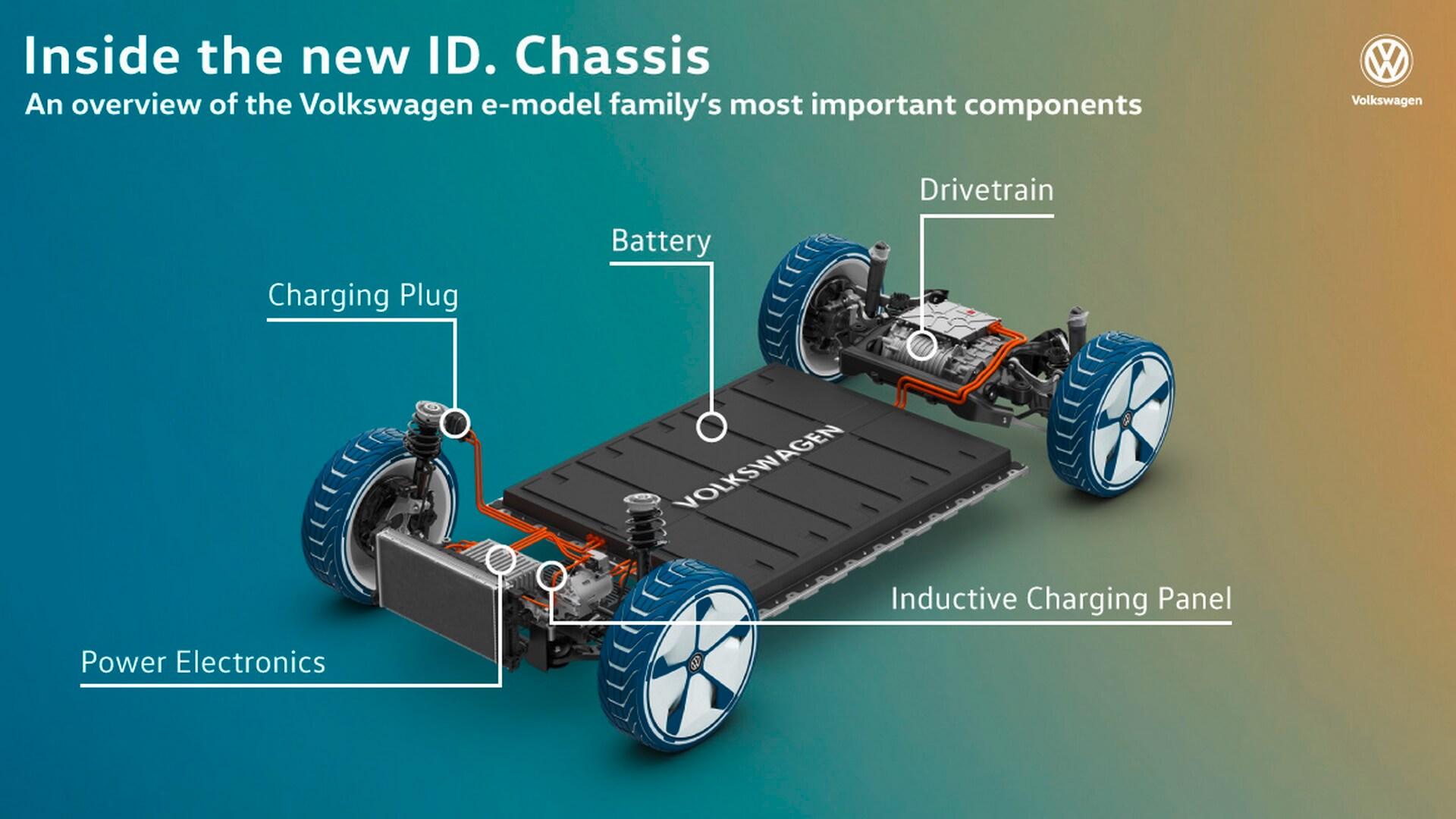 Структура модульной электрической платформы MEB от Volkswagen