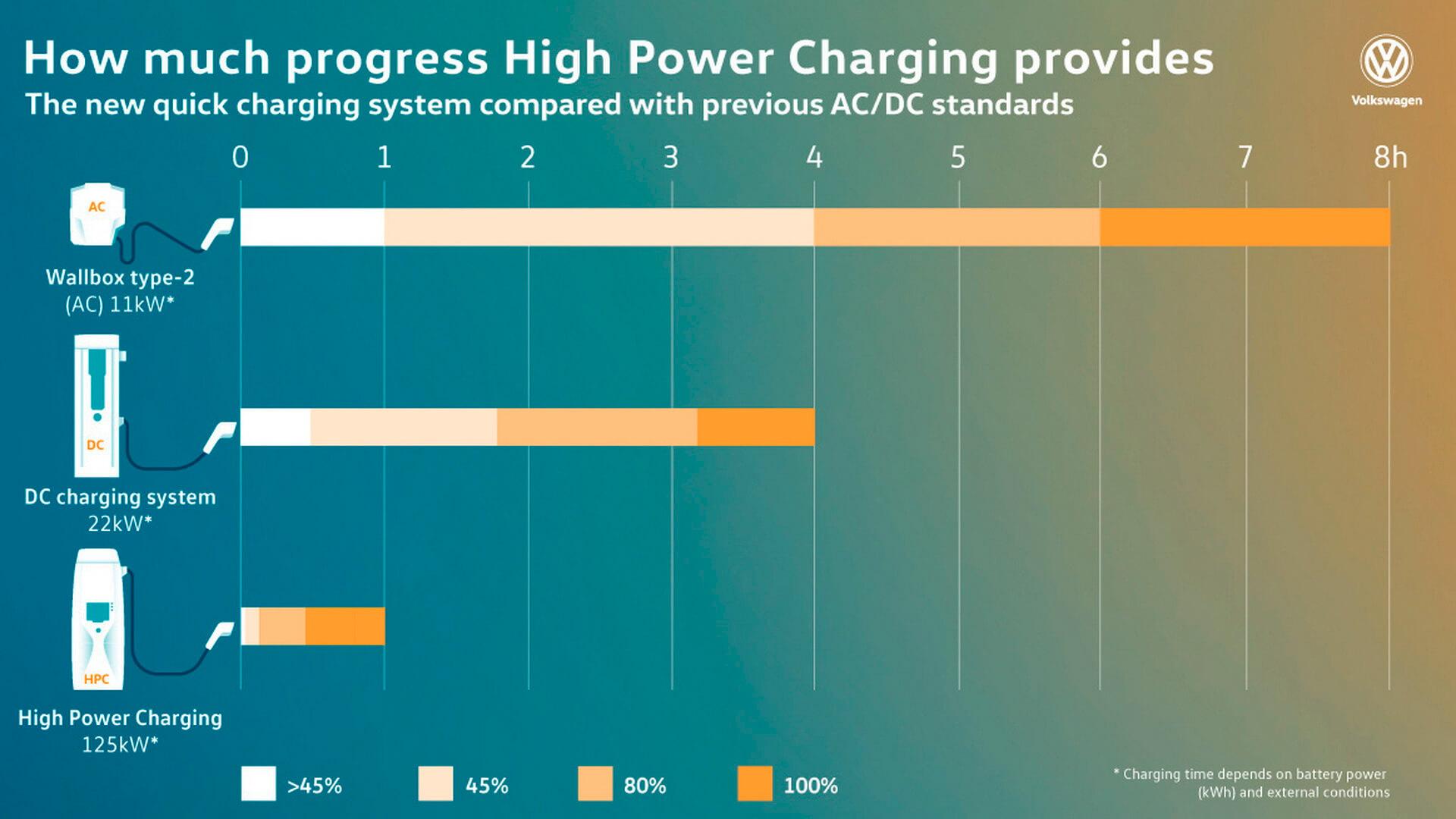 Время зарядки электрокаров на платформе MEB в зависимости от типа и мощности станции