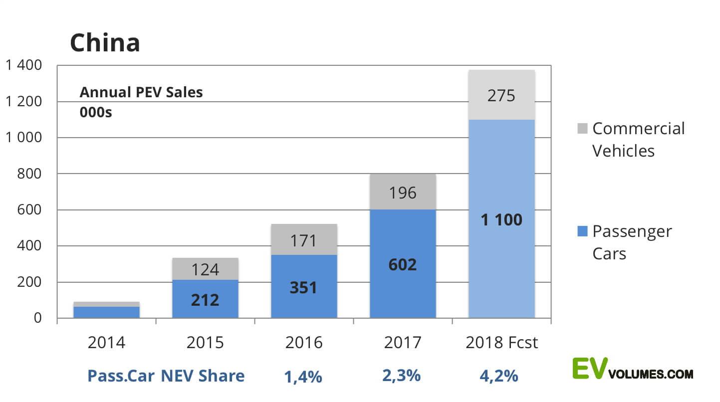 График роста количества пассажирских и коммерческих авто на рынке Китая с 2014 по 2018 год