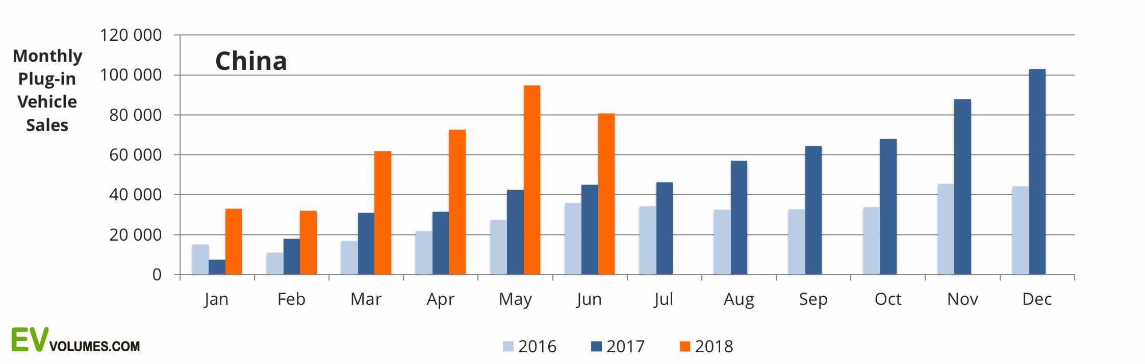 Сравнительный график ежемесячных продаж электрокаров в Китае с 2016 по 2018 год