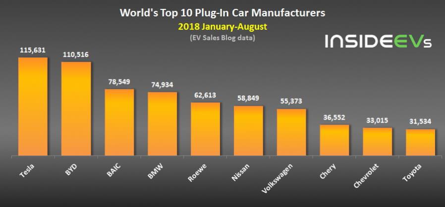 Топ-10 производителей электромобилей за 8 месяцев 2018 года