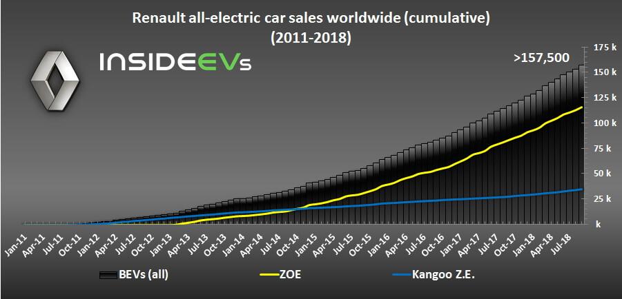 График роста продаж моделей ZOE и Kangoo Z.E. с начала производства