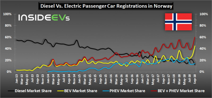Сравнительная диаграмма регистраций дизельных автомобилей и электромобилей в Норвегии за 2014-18 года