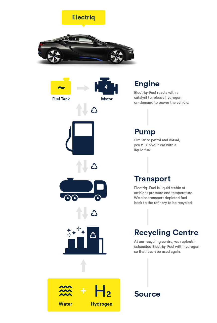 Инфографика, как работает технология
