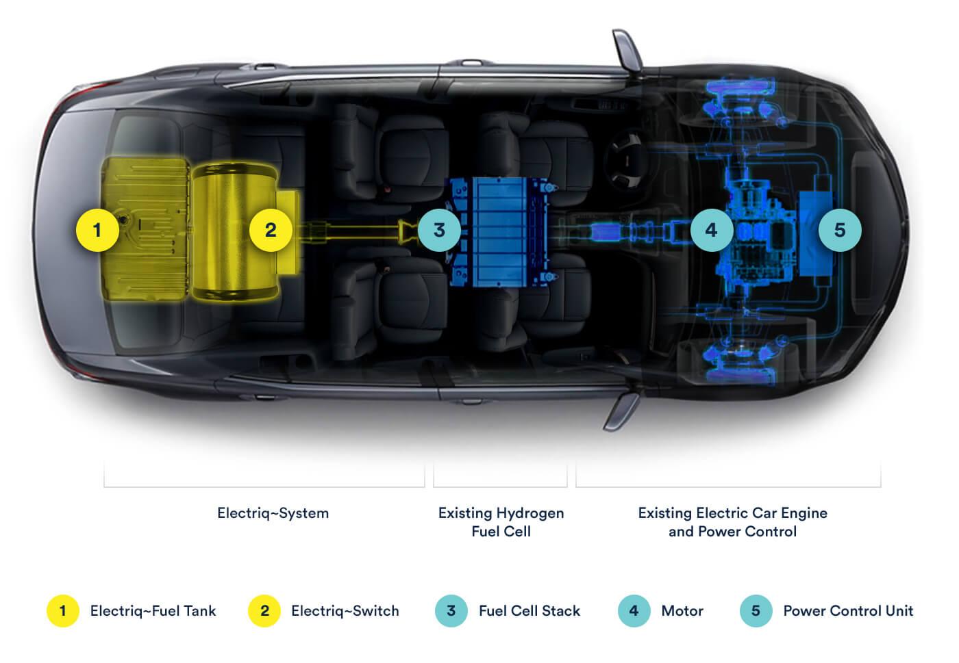 Как автомобиль будет работать по технологии Electriq~Global