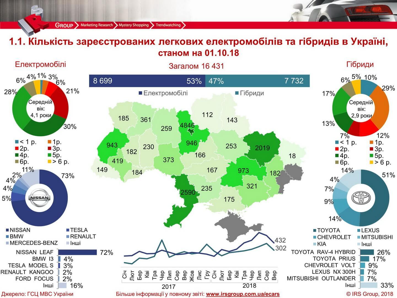 Статистика продаж электрических игибридных автомобилей в Украине на 01.10.2018 года