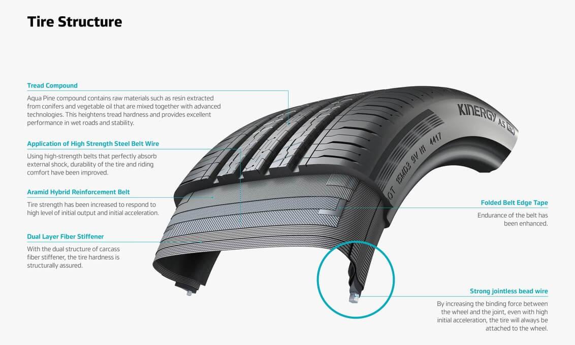 Структура шины Kinergy ASEVразработана специально для электромобилей