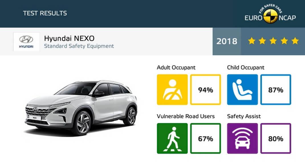 Hyundai NEXO на водороде получил 5 звезд в рейтинге Euro NCAP