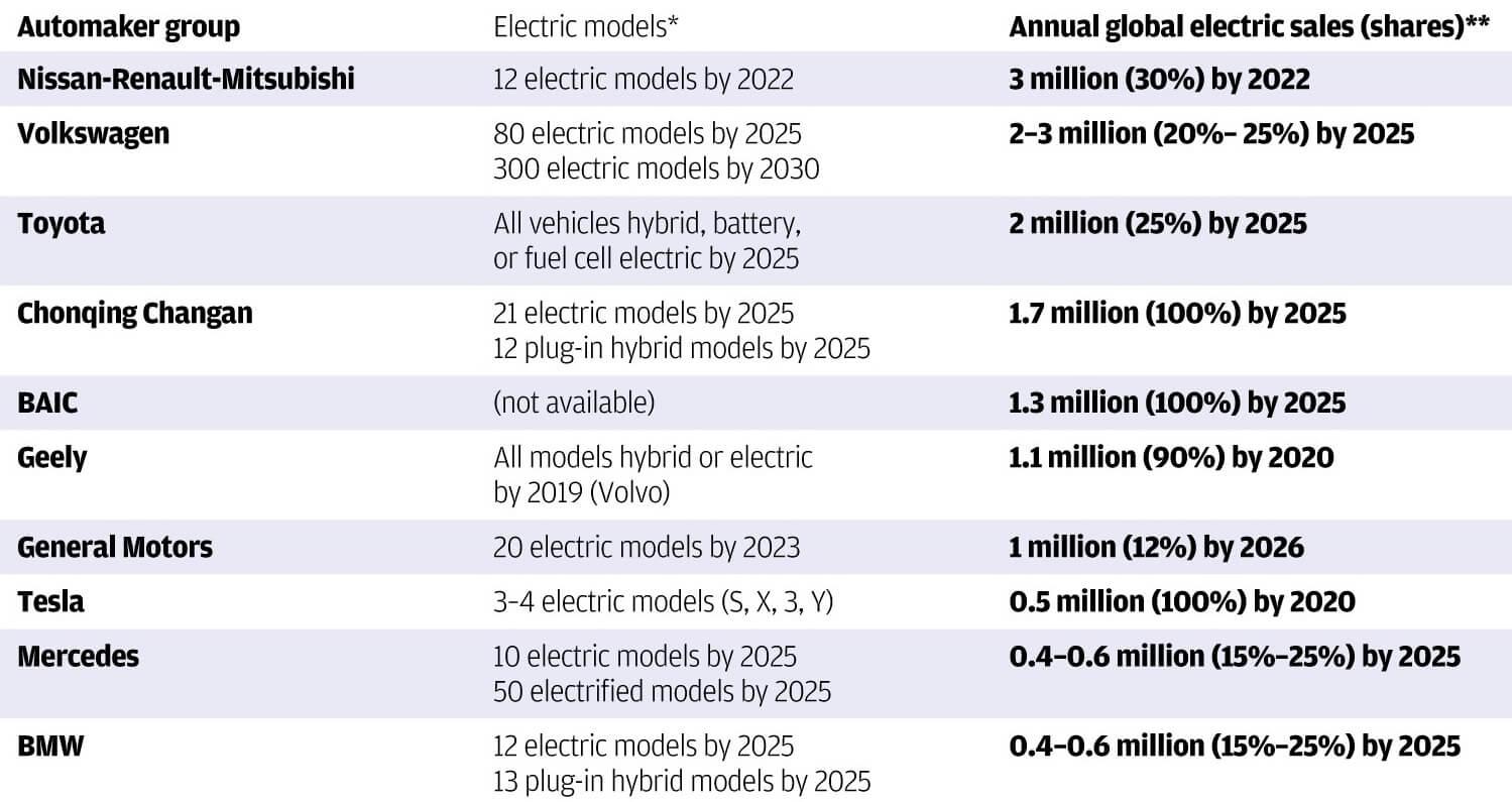 Планы по выпуску электромобилей и инвестиции в производство батарей для электромобилей