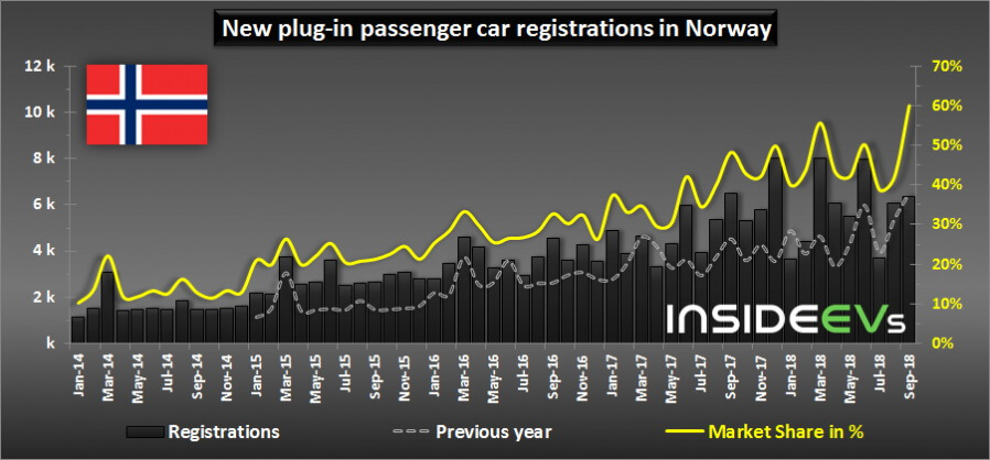 Количество новых регистраций электрокаров в Норвегии