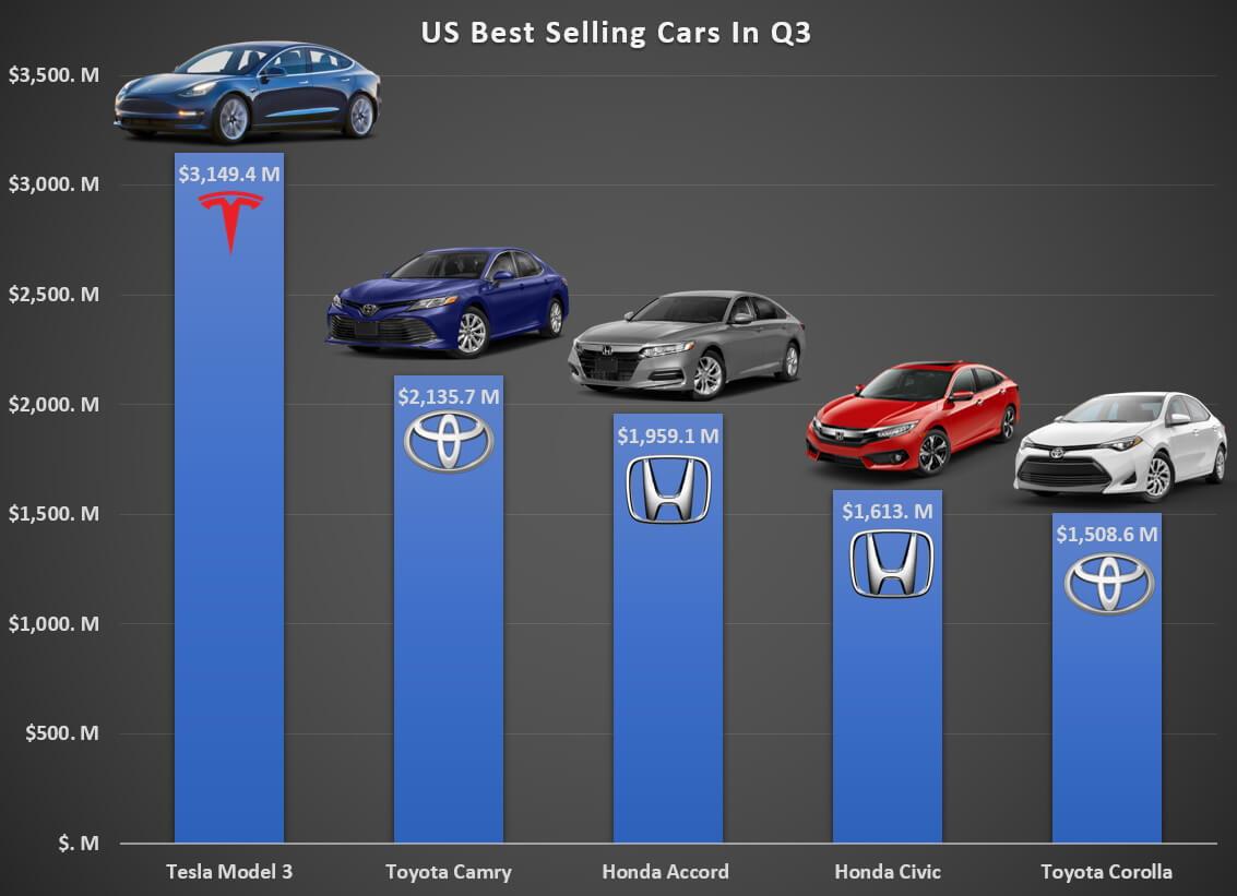 Лучшие по продажам автомобили США в 3-м квартале 2018 года