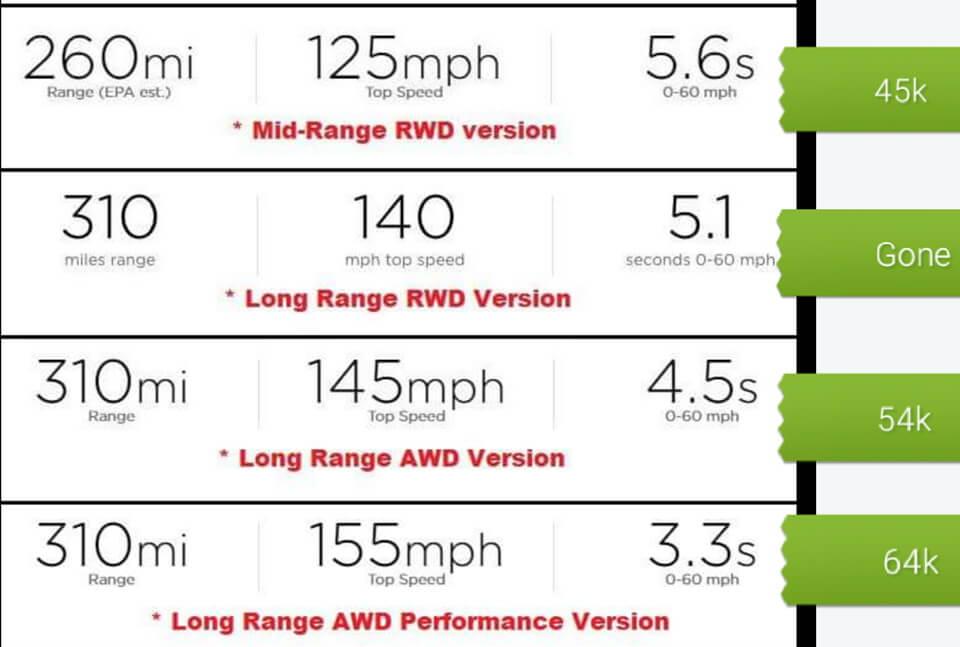 Доступные модели Tesla Model 3 на сегодня