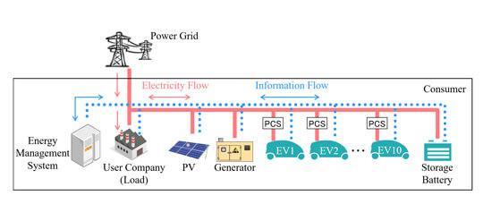 Система управления для выработки и хранения энергии