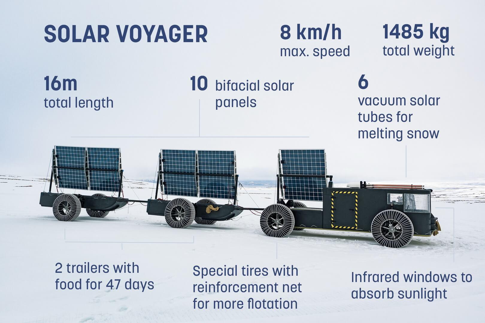 Характеристики электрического багги Solar Voyager
