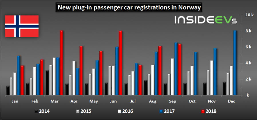 Сравнительная диаграмма регистраций новых электрокаров в Норвегии за 2014-18 года