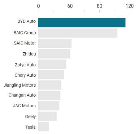 Продажи автомобилей в Китае по брендам в 2017 году