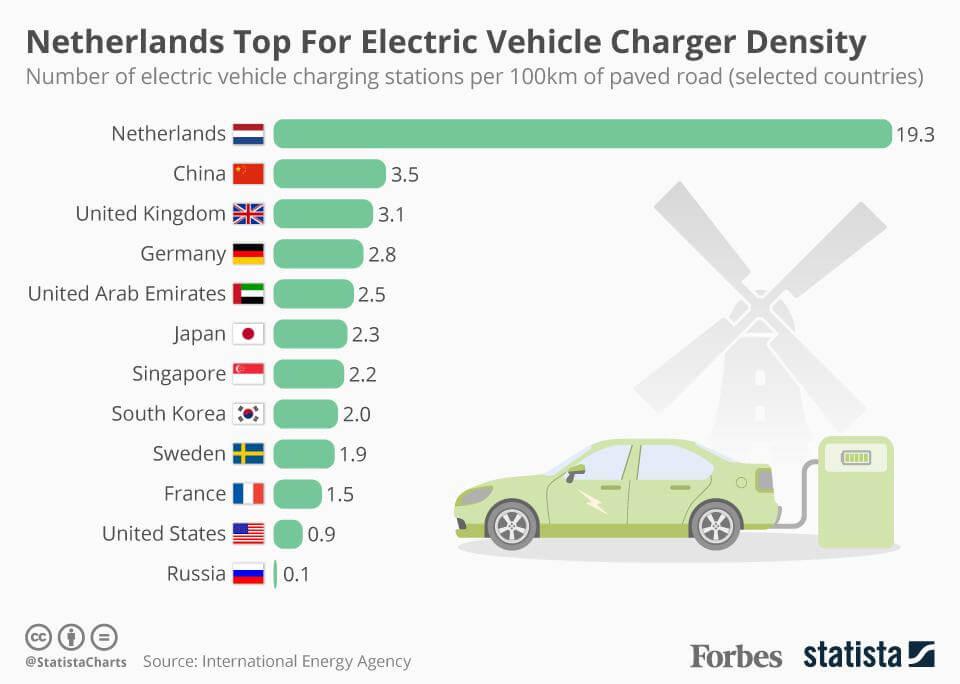 Инфографика: количество зарядных станций для электромобилей на 100 км по странам