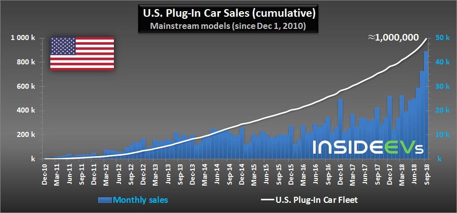Продажи электрифицированных авто (электромобилей и плагин-гибридов) в США с 2010 по 2018 год