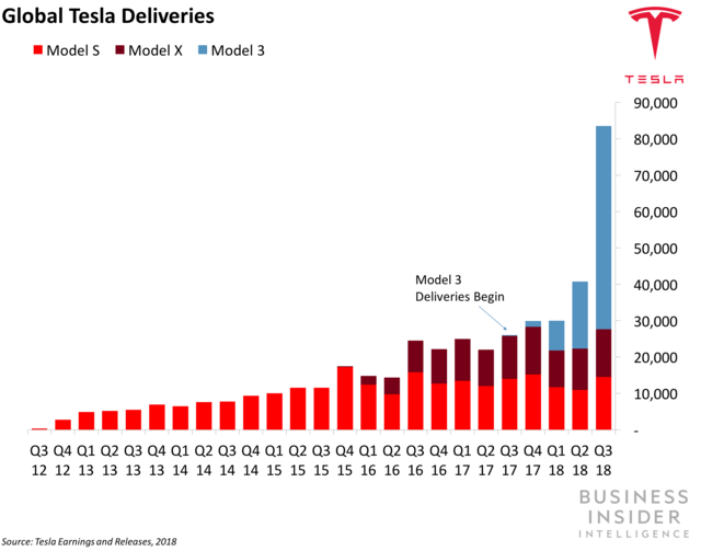 Глобальные поставки электромобилей Tesla