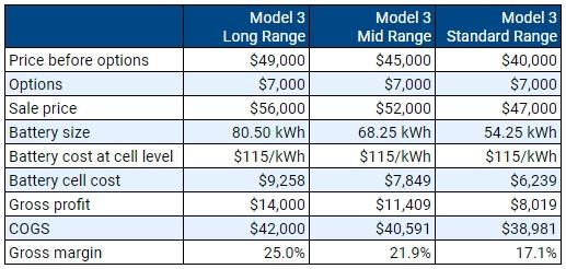 Валовая прибыль Tesla Model 3