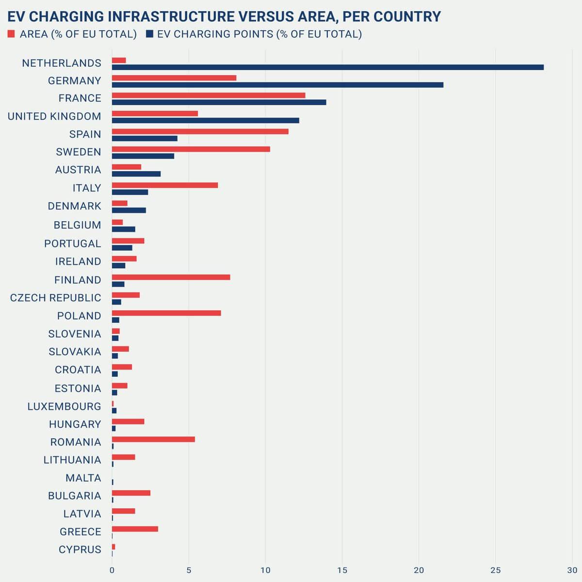 Зарядная инфраструктура в странах ЕС в соотношении количества станций к площади страны