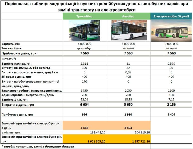 Выгода отиспользования электрических автобусов