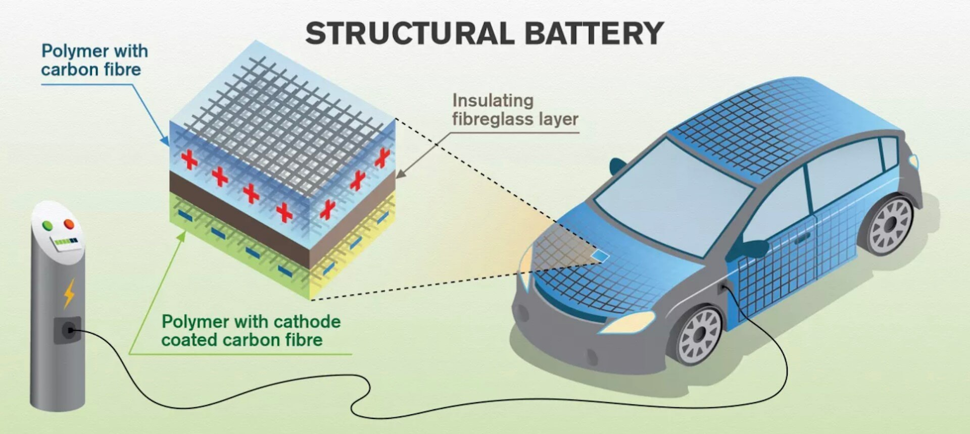 Структура кузова-батареи электромобиля из углеродного волокна
