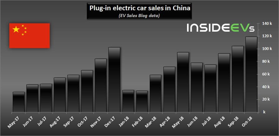 https://hevcars.com.ua/wp-content/uploads/2018/11/china-plug-in-car-sales-record-october-stat-hevcars.jpg