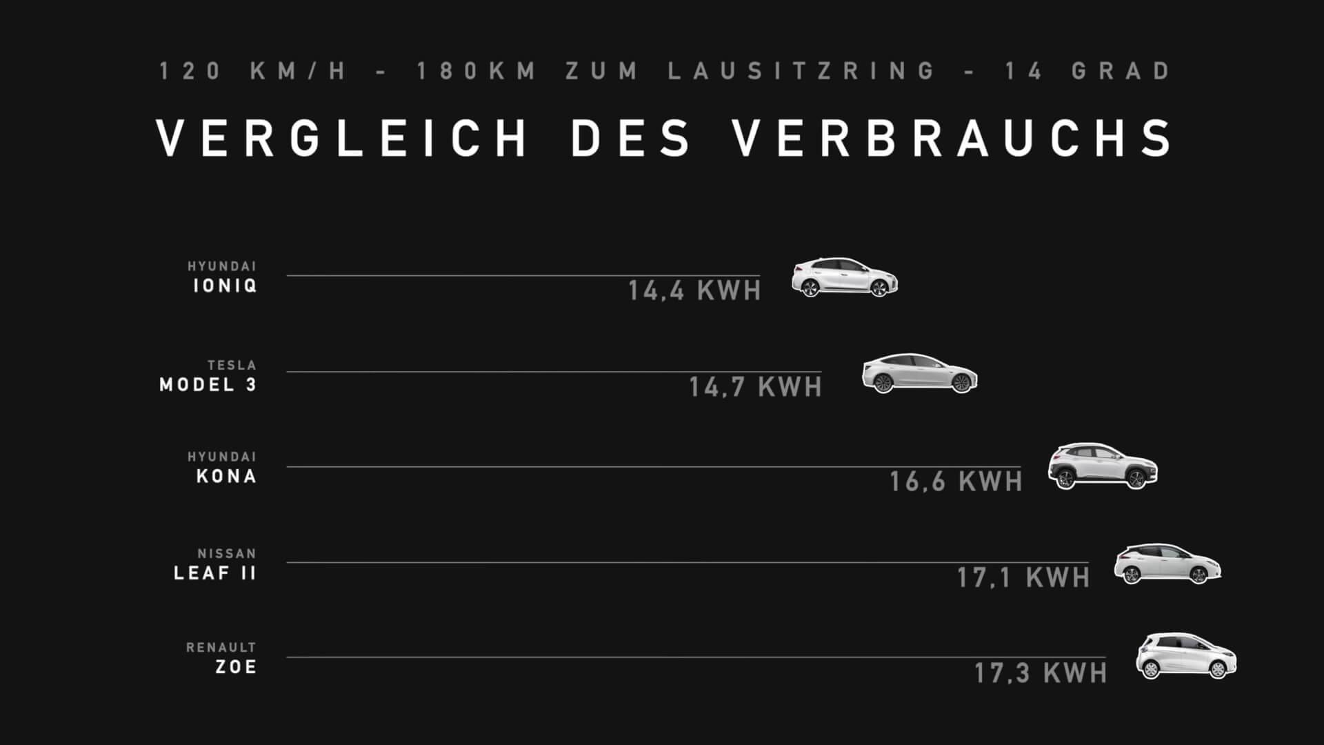 Сравнение расхода энергии 5 электромобилями при скорости 120 км/ч