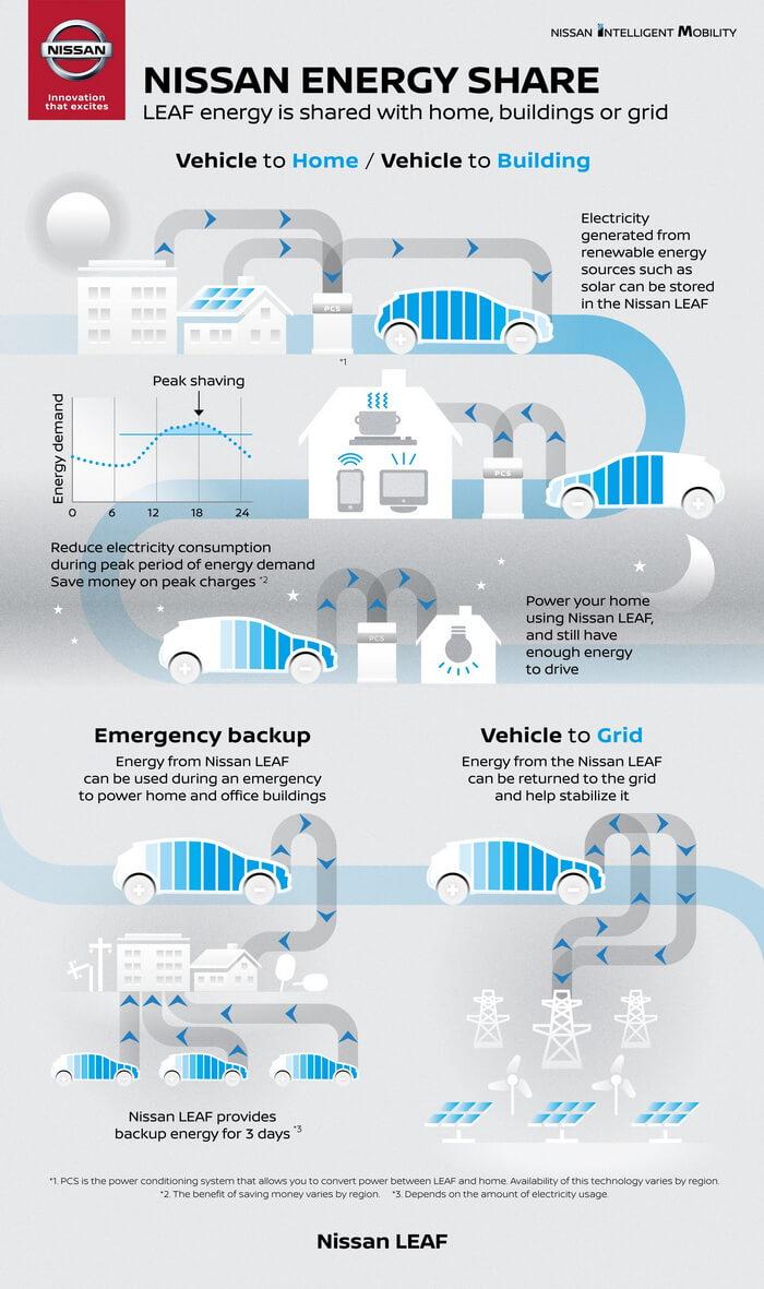 Инфографика использования электромобилей Nissan систем V2G