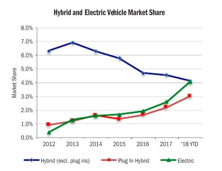 Динамика продаж всех электрифицированных автомобилей в Калифорнии с 2012 по 2018 год