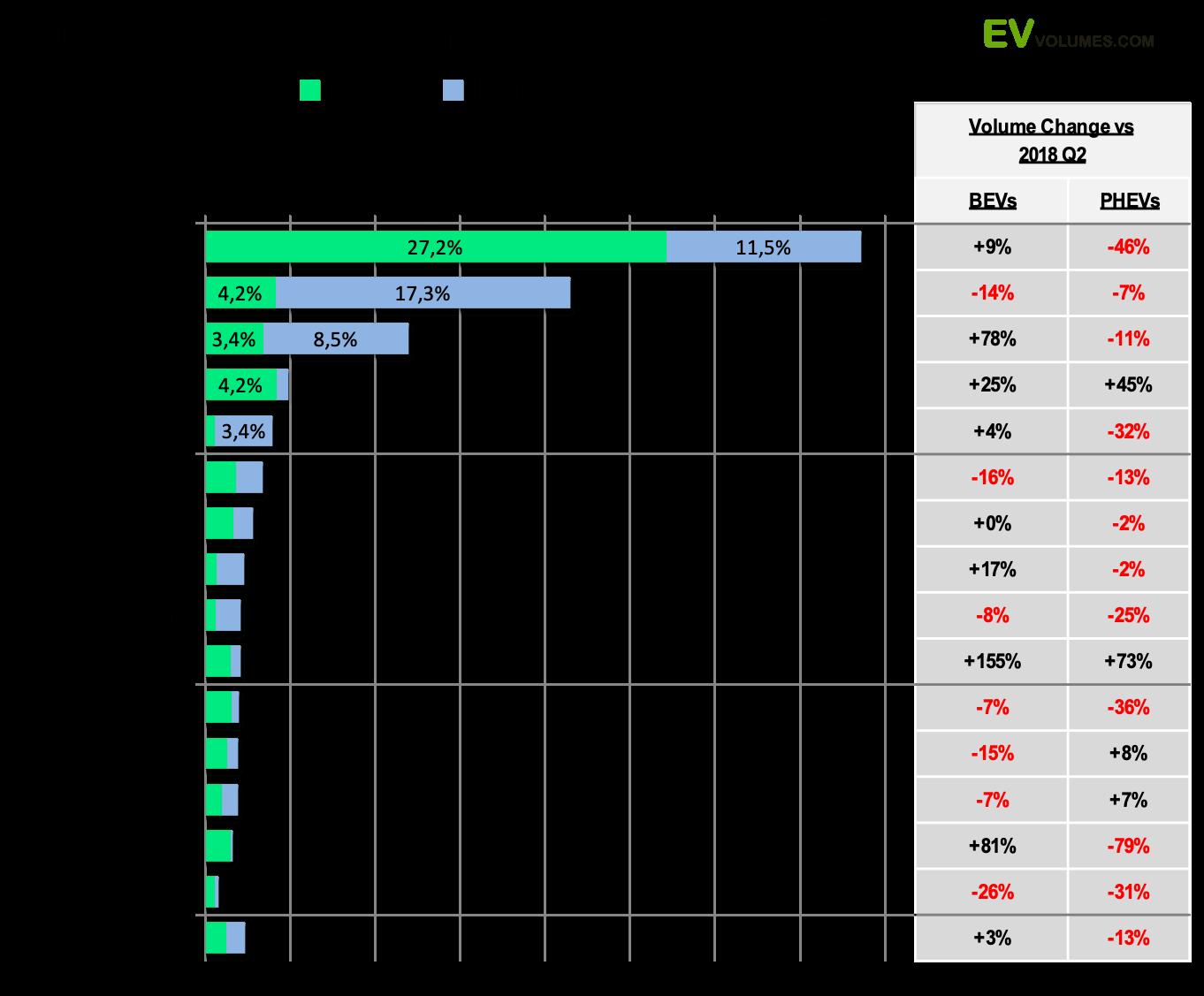 Самые крупные европейские рынки электрокаров по странам
