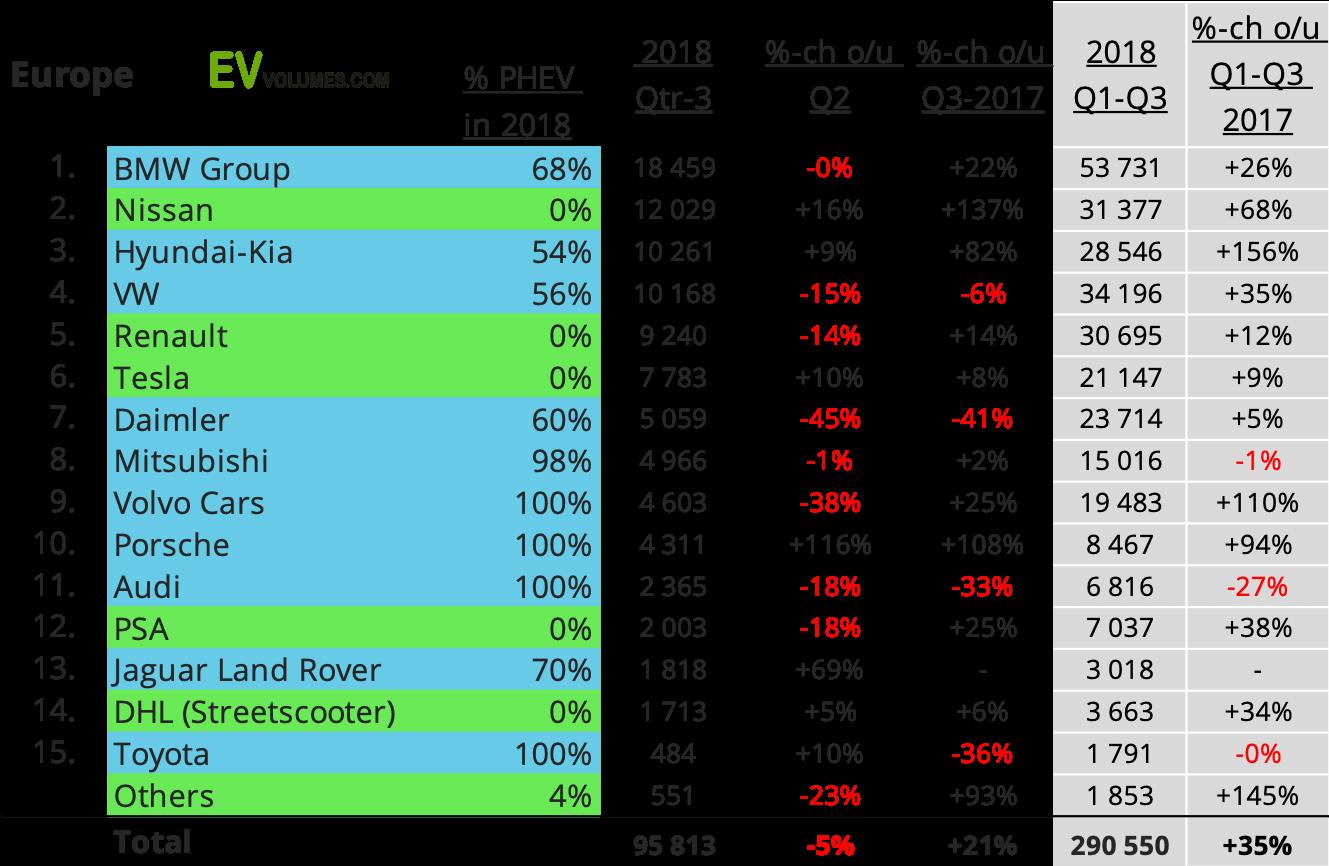 Самые продаваемые бренды электромобилей и плагин-гибридов в Европе в 2018 году