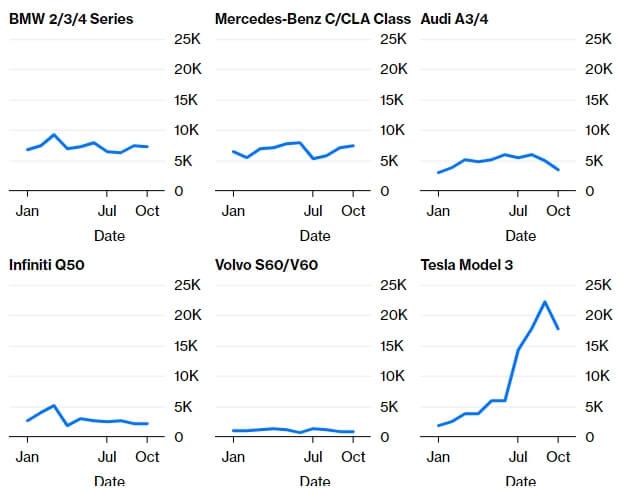 Сравнение продаж автомобилей люксовых брендов в США