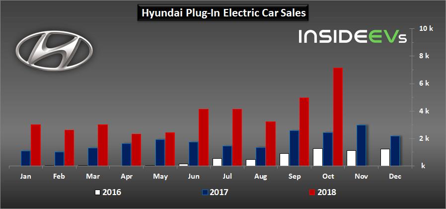 Сравнительный график продаж электромобилей Hyundai в 2016-2018 годах