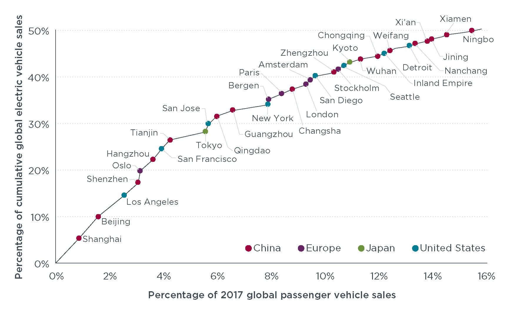 Кумулятивный рост продаж электрокаров в крупнейших мировых агломерациях