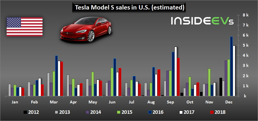 Продажи Tesla Model S за весь период производства
