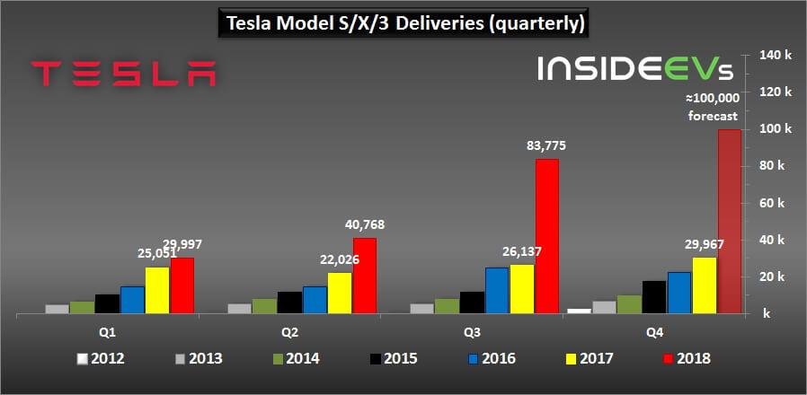 Квартальные поставки моделей Tesla с 2012 по 2018 год