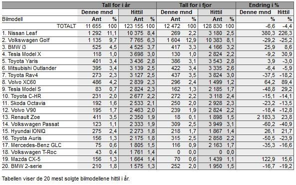 ТОП-20 самых продаваемых автомобилей на рынке Норвегии