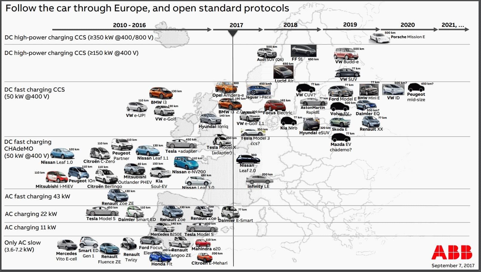 Дорожная карта стандартов зарядки электромобилей