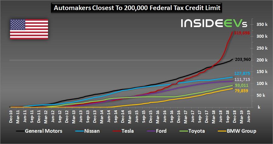 Автопроизводители наиболее близкие котмене федерального налогового кредита