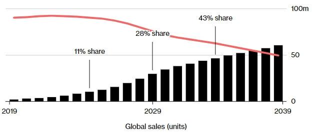 Аналитики Bloomberg ожидают, что электромобили превзойдут автомобили с ДВС через 20 лет