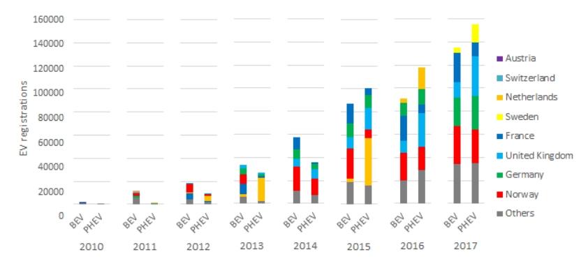 Количество регистраций BEV и PHEV в разных странах Европы с 2010 по 2017 год