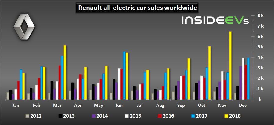 Глобальные продажи электромобилей Renault всех моделей