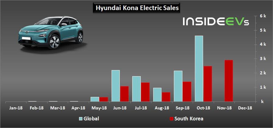 Продажи электромобиля Hyundai Kona Electric в мире и Южной Корее