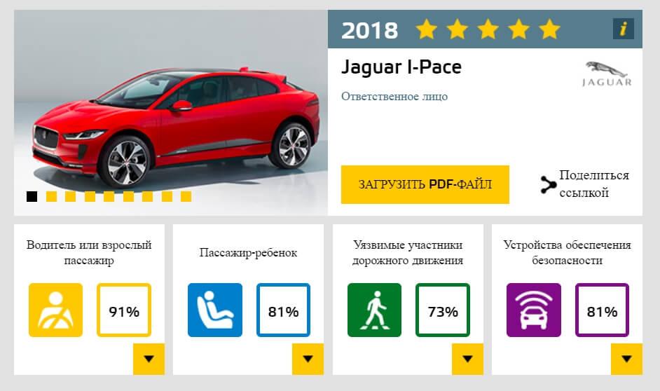 Основные результаты краш-теста Jaguar I-Pace по Euro NCAP