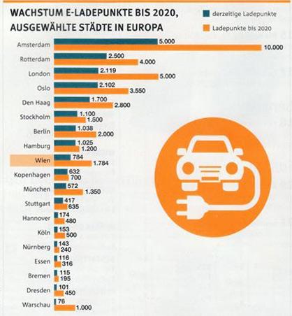 Города Европы с лучшей зарядной инфраструктурой сейчас и в 2020 году